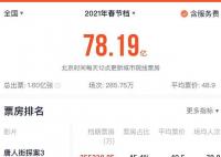 江苏广东浙江春节档票房排前三 到底是怎么回事?