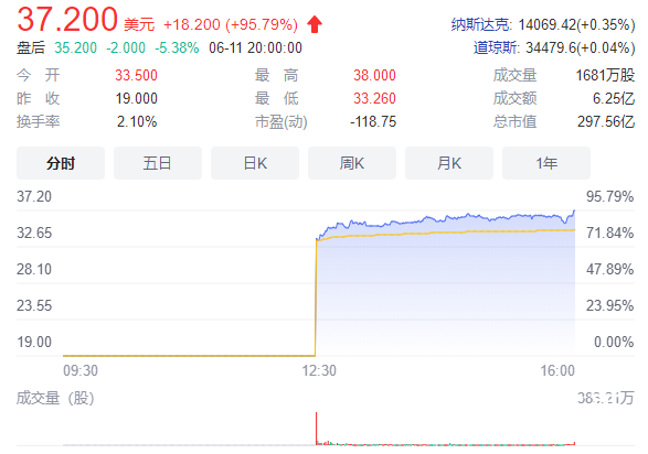 BOSS直聘上市首日股价大涨 BOSS首日上市收盘价为多少