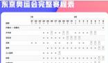 极简版东京奥运会观赛日历来了 第一次不是闰年举办奥运会